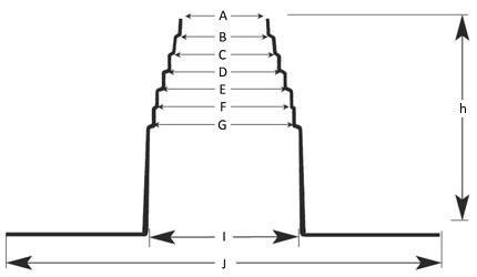 Flat Roof Pipe Collar Tpo Polprofili